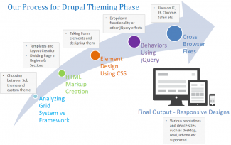 Drupal Front End Engineering process