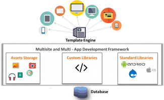 Multisite and Multi-App